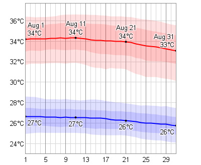 August Temperatures in Cabo