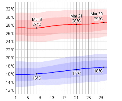 March Temperatures in Cabo