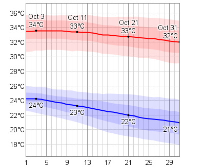 October Temperatures in Cabo